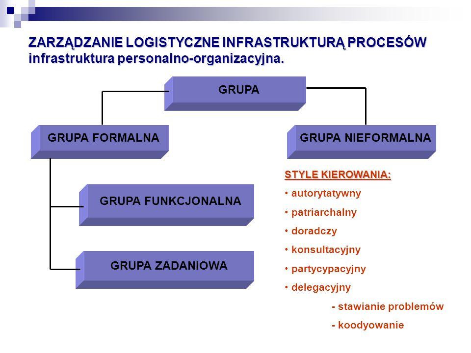 ZARZĄDZANIE LOGISTYCZNE INFRASTRUKTURĄ PROCESÓW infrastruktura personalno-organizacyjna.