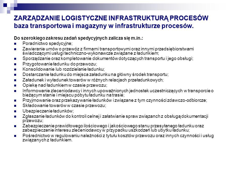 ZARZĄDZANIE LOGISTYCZNE INFRASTRUKTURĄ PROCESÓW baza transportowa i magazyny w infrastrukturze procesów.