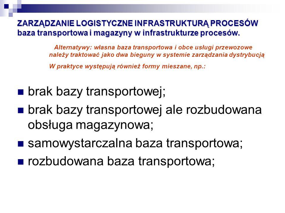 brak bazy transportowej;