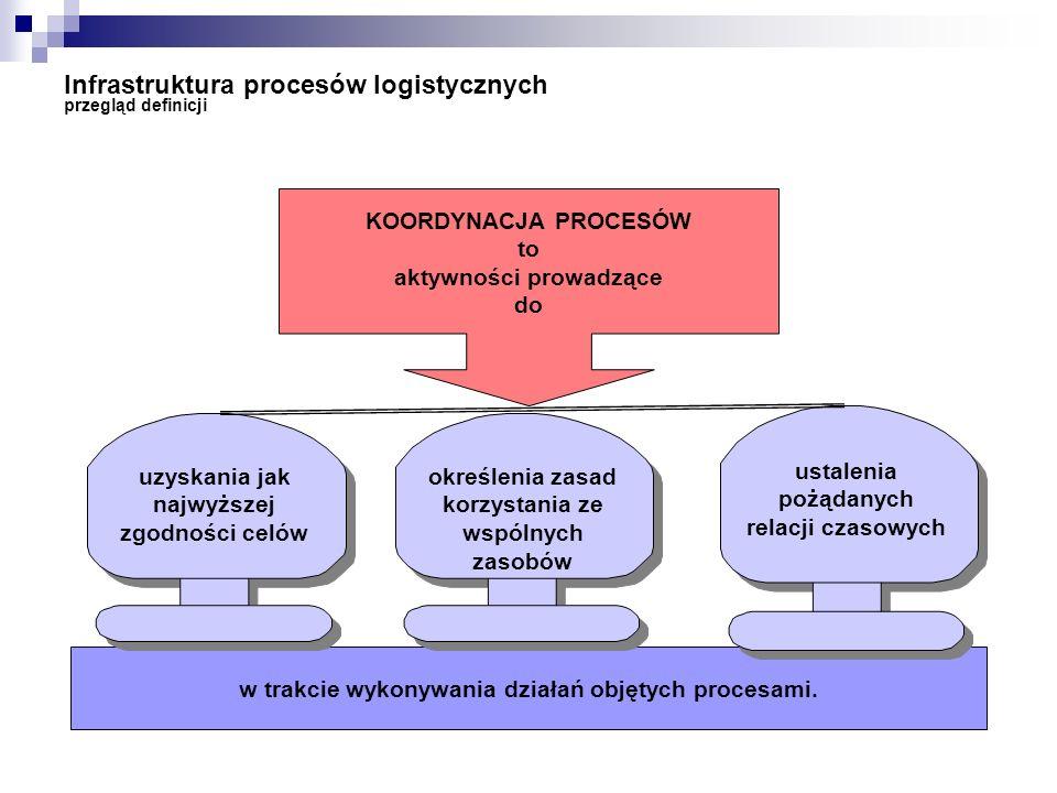Infrastruktura procesów logistycznych przegląd definicji