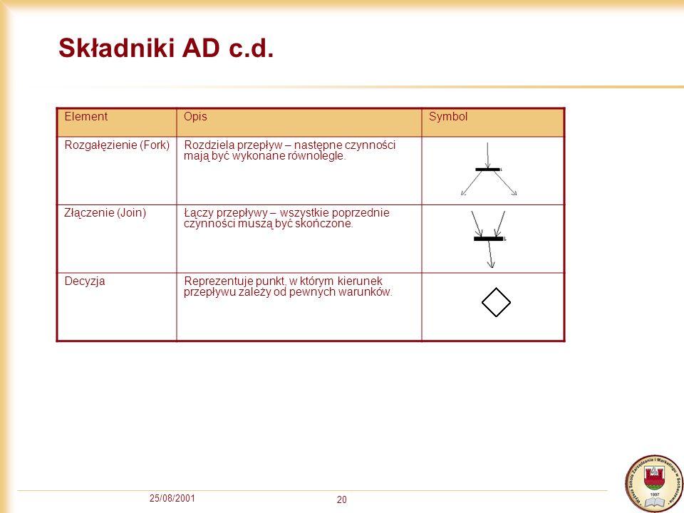 Składniki AD c.d. Element Opis Symbol Rozgałęzienie (Fork)