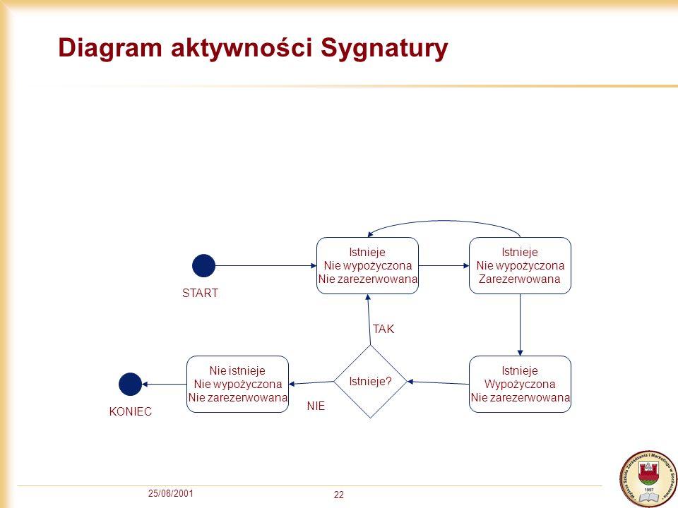 Diagram aktywności Sygnatury