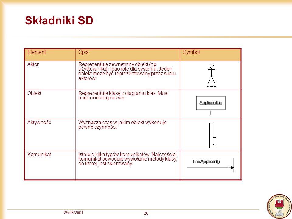 Składniki SD Element Opis Symbol Aktor