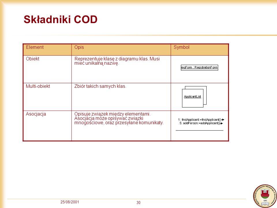 Składniki COD Element Opis Symbol Obiekt