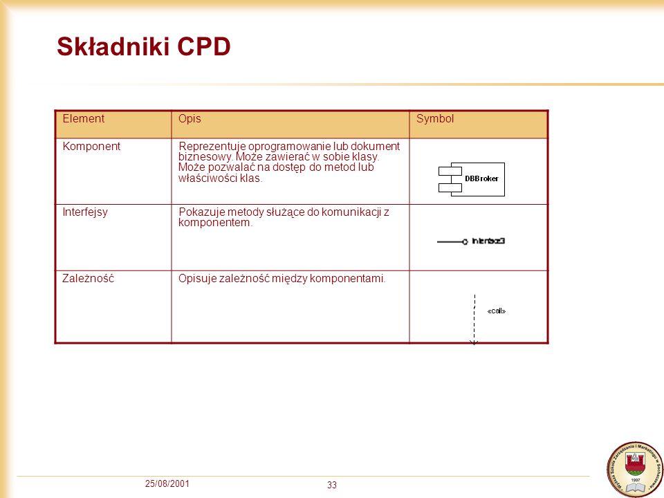 Składniki CPD Element Opis Symbol Komponent
