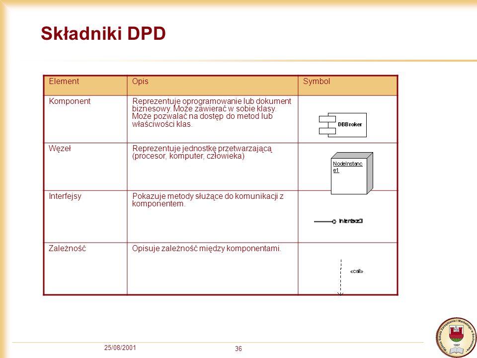 Składniki DPD Element Opis Symbol Komponent