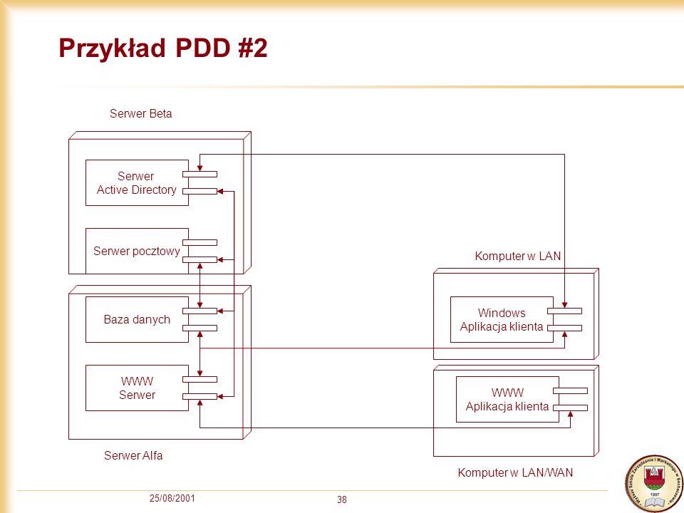 Przykład PDD #2 Serwer Beta Serwer Active Directory Serwer pocztowy