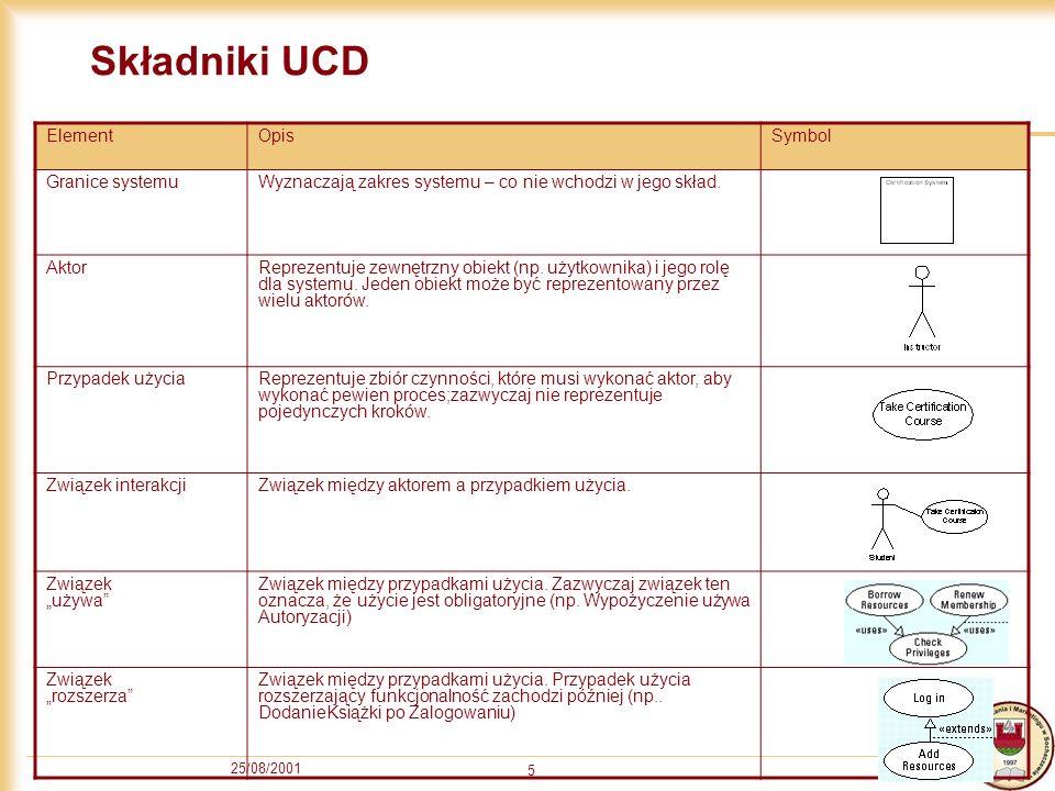 Składniki UCD Element Opis Symbol Granice systemu