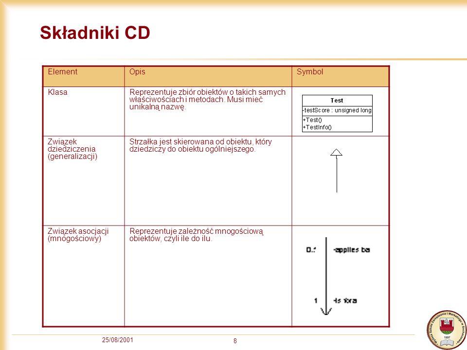Składniki CD Element Opis Symbol Klasa