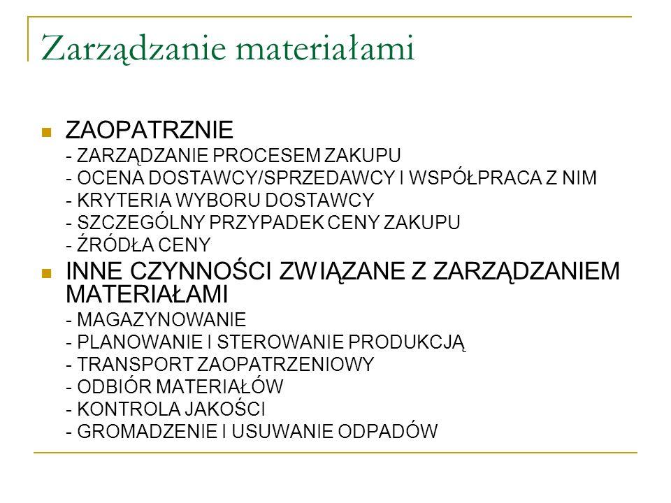 Zarządzanie materiałami