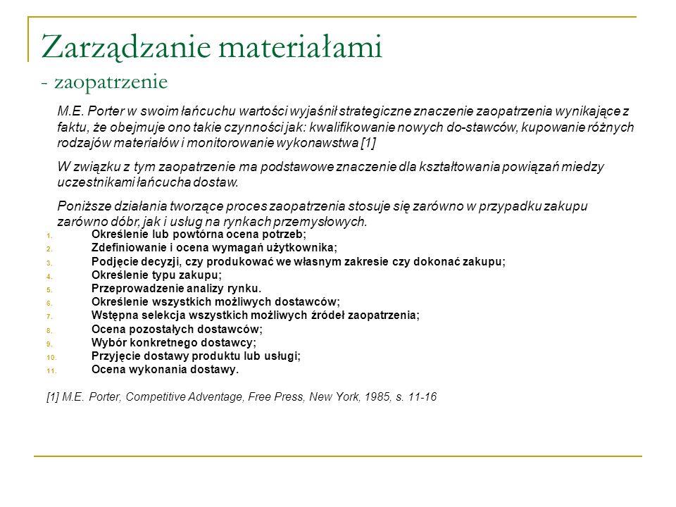 Zarządzanie materiałami - zaopatrzenie