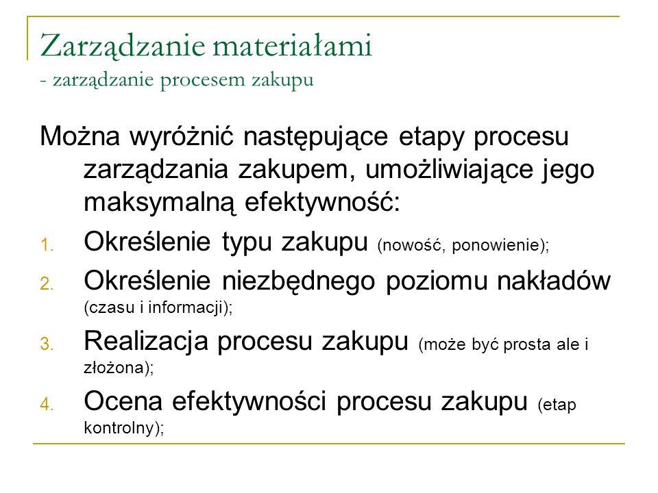 Zarządzanie materiałami - zarządzanie procesem zakupu
