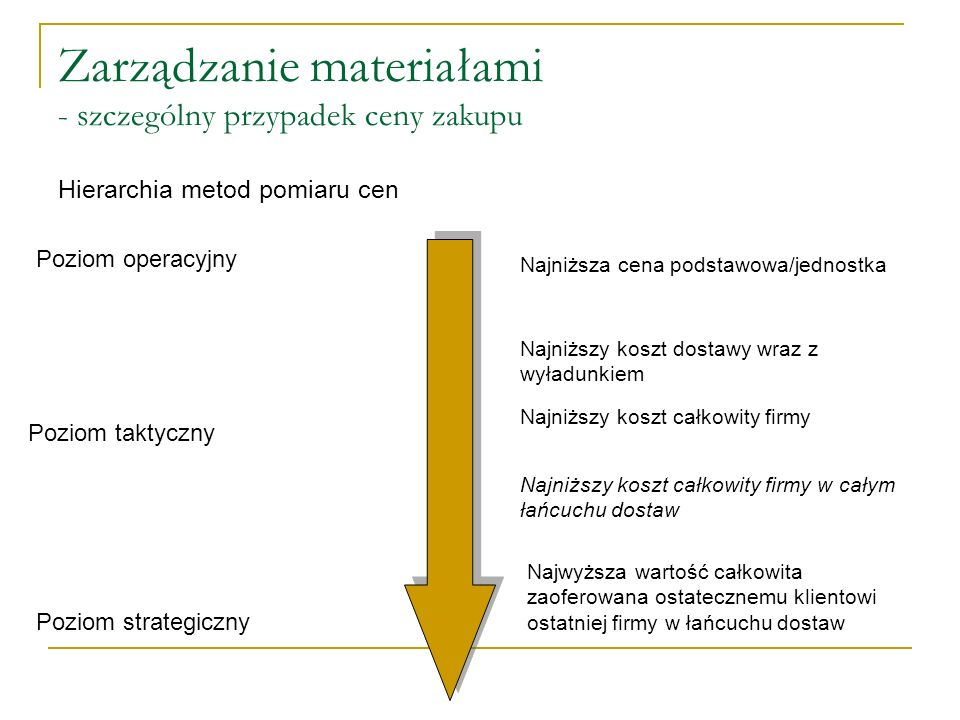 Zarządzanie materiałami - szczególny przypadek ceny zakupu