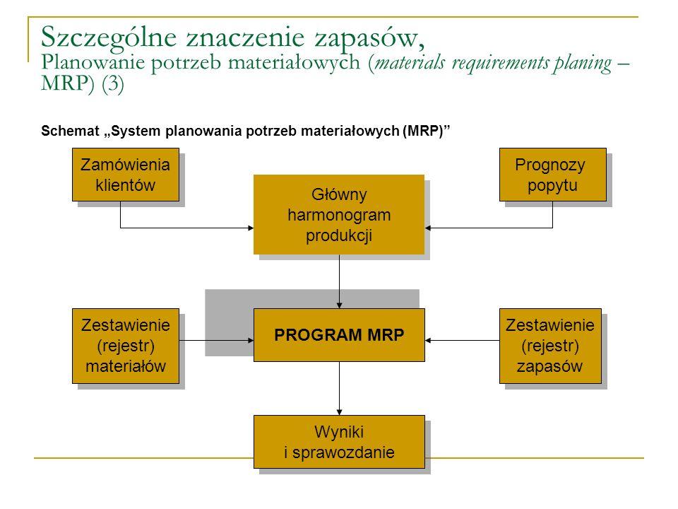 Szczególne znaczenie zapasów, Planowanie potrzeb materiałowych (materials requirements planing – MRP) (3)
