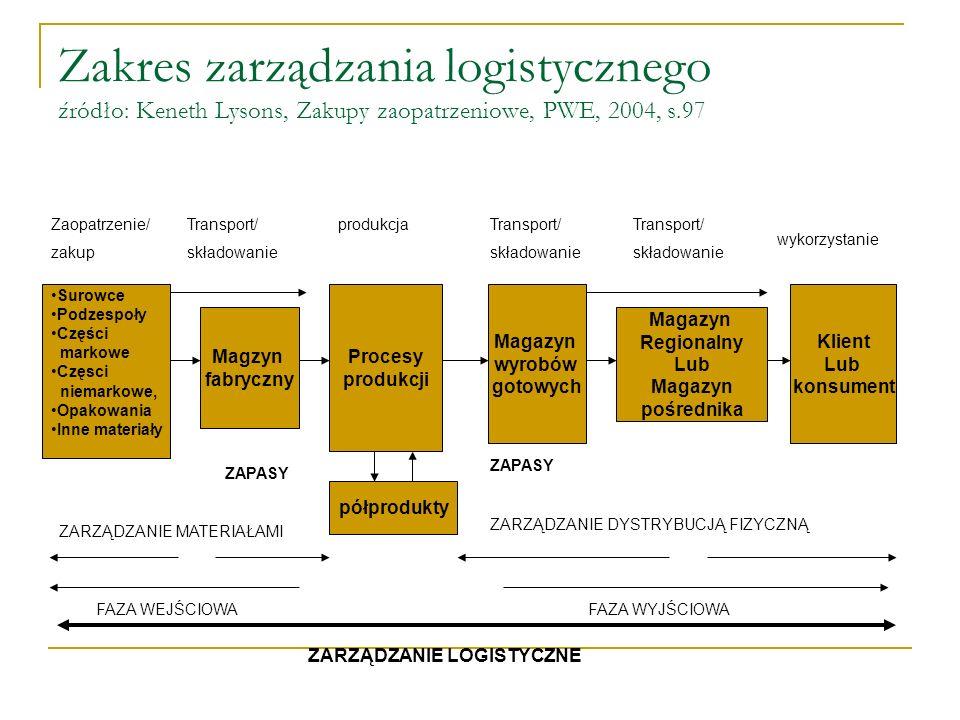 Zakres zarządzania logistycznego źródło: Keneth Lysons, Zakupy zaopatrzeniowe, PWE, 2004, s.97