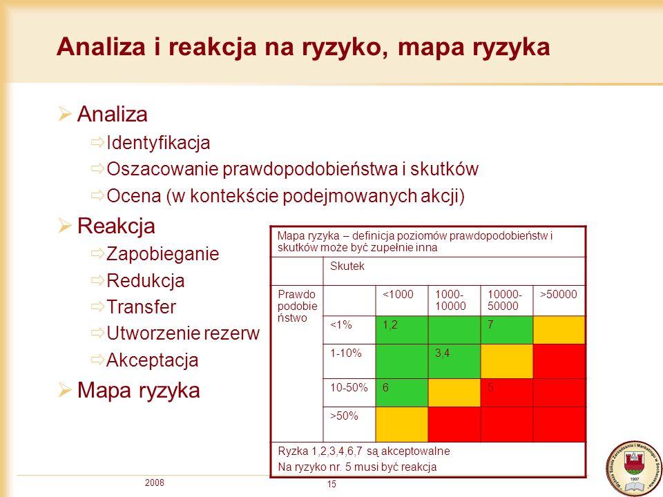 Analiza i reakcja na ryzyko, mapa ryzyka
