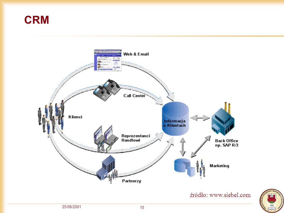 CRM źródło: www.siebel.com 25/08/2001