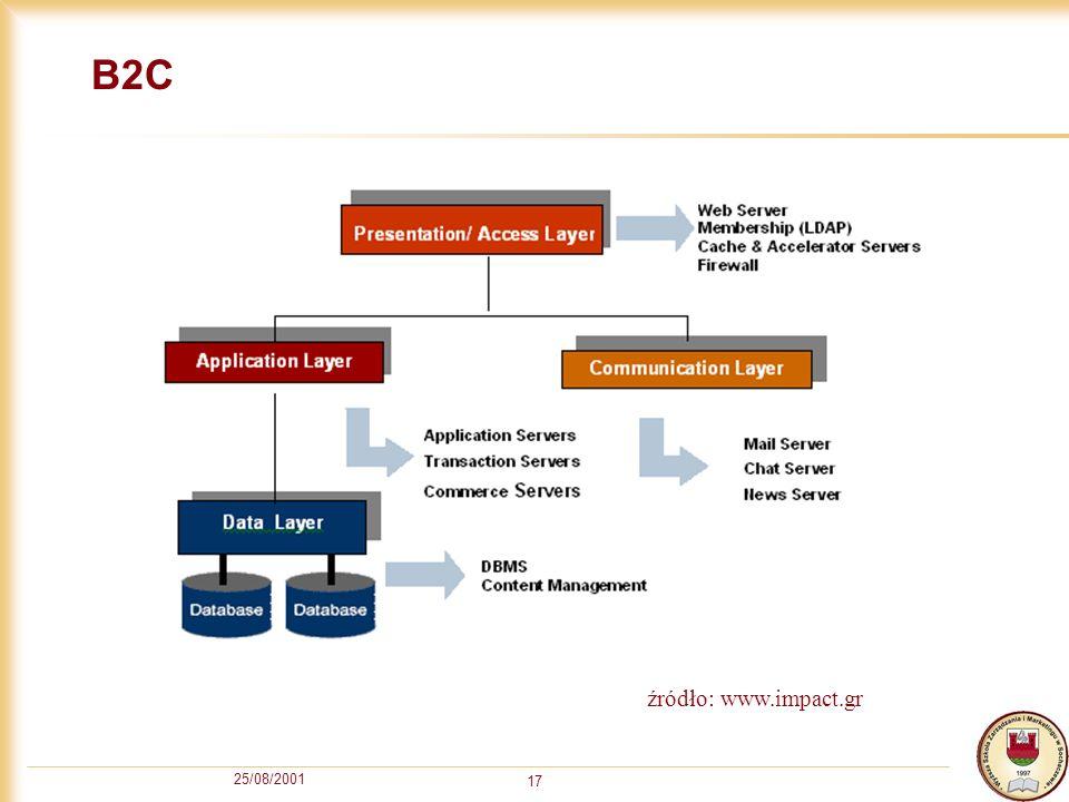 B2C źródło: www.impact.gr 25/08/2001