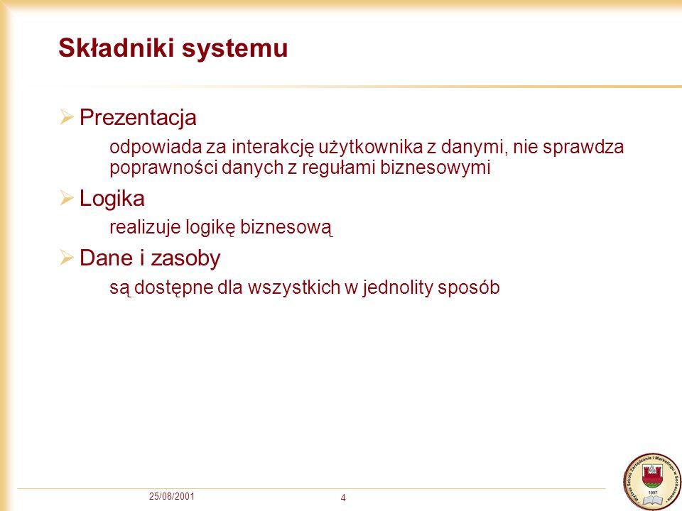 Składniki systemu Prezentacja Logika Dane i zasoby