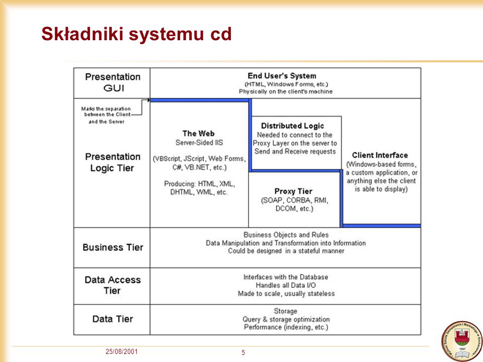 Składniki systemu cd 25/08/2001