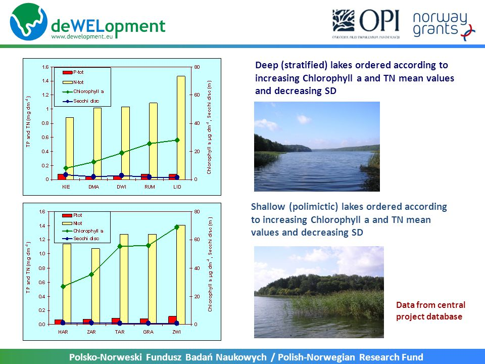 Deep (stratified) lakes ordered according to increasing Chlorophyll a and TN mean values and decreasing SD
