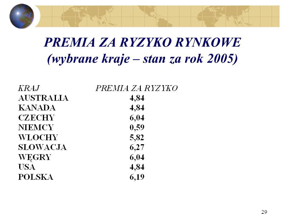 PREMIA ZA RYZYKO RYNKOWE (wybrane kraje – stan za rok 2005)