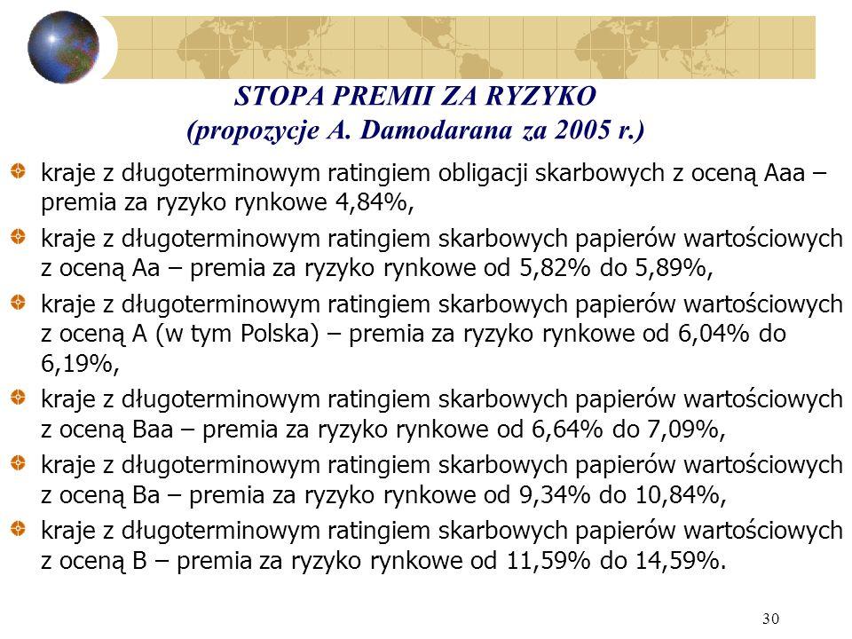 STOPA PREMII ZA RYZYKO (propozycje A. Damodarana za 2005 r.)