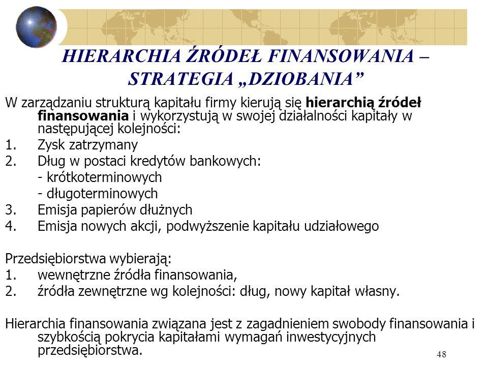 """HIERARCHIA ŹRÓDEŁ FINANSOWANIA – STRATEGIA """"DZIOBANIA"""
