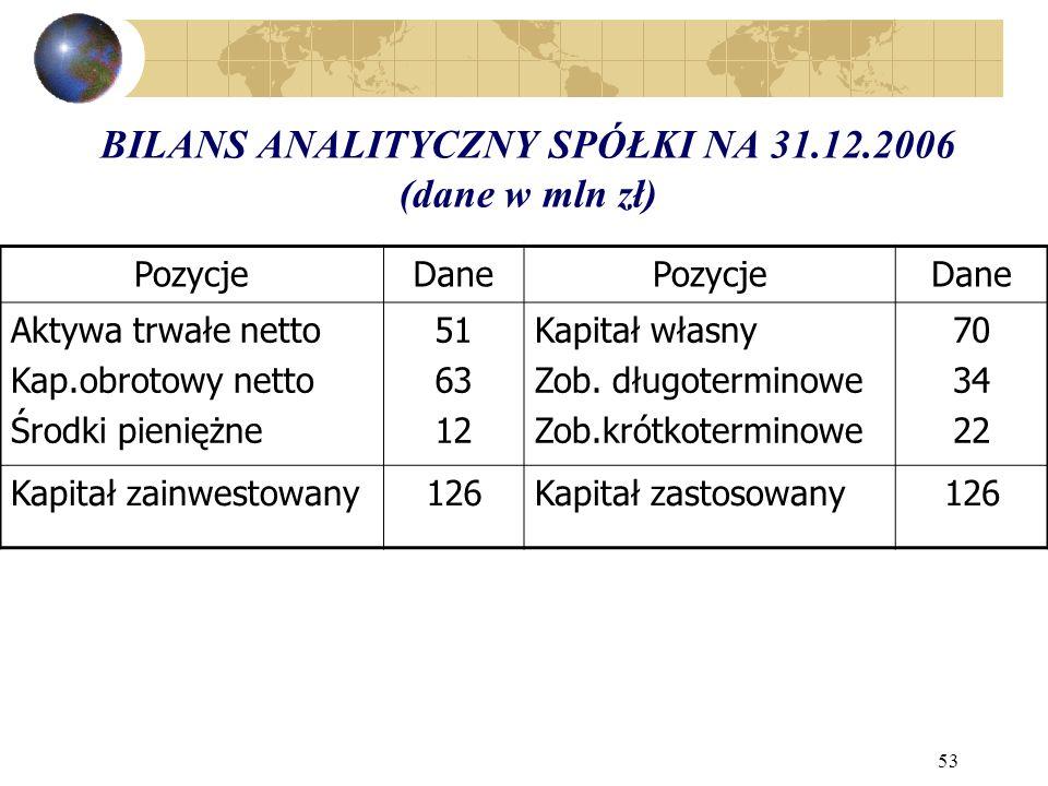 BILANS ANALITYCZNY SPÓŁKI NA 31.12.2006 (dane w mln zł)