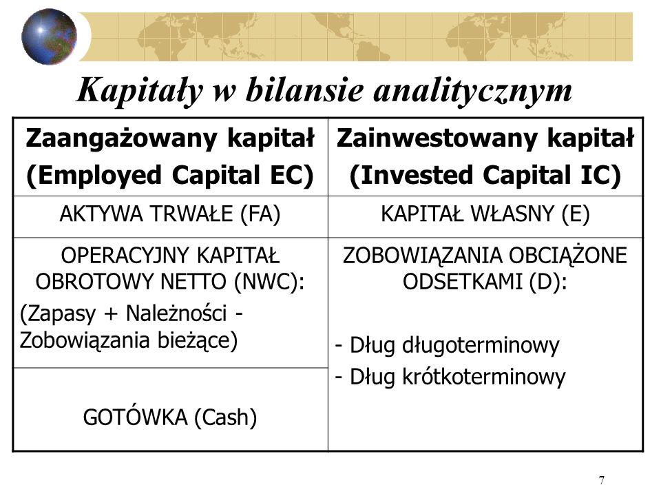 Kapitały w bilansie analitycznym