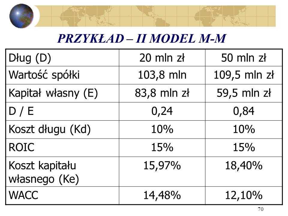 PRZYKŁAD – II MODEL M-M Dług (D) 20 mln zł 50 mln zł Wartość spółki