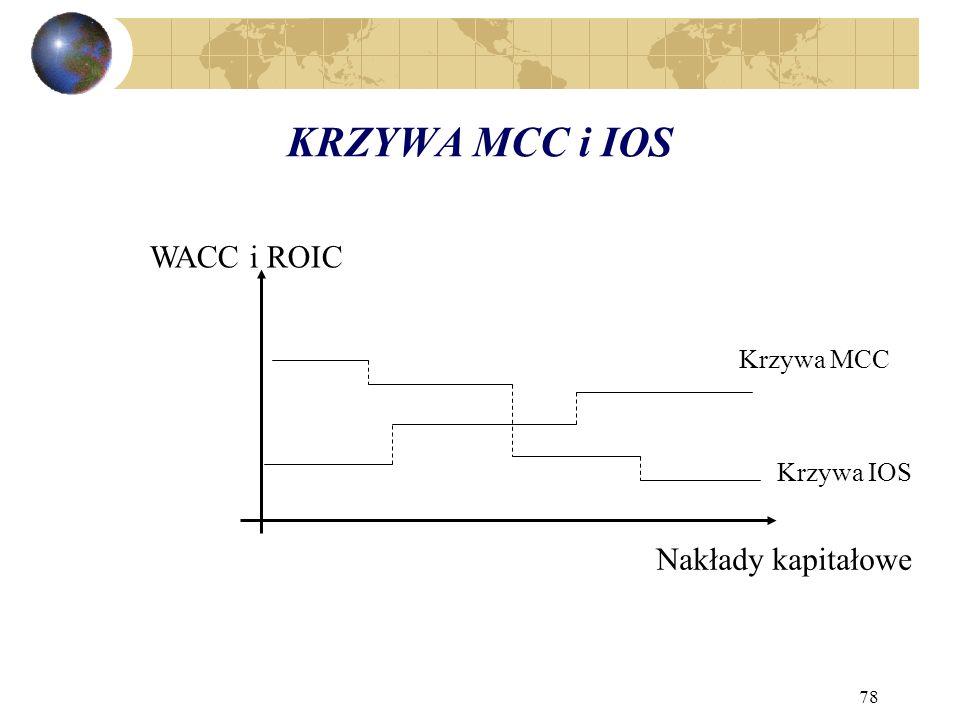 KRZYWA MCC i IOS WACC i ROIC Krzywa MCC Krzywa IOS Nakłady kapitałowe