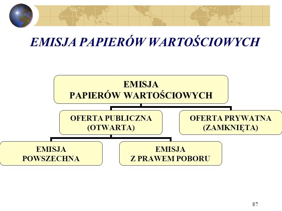 EMISJA PAPIERÓW WARTOŚCIOWYCH