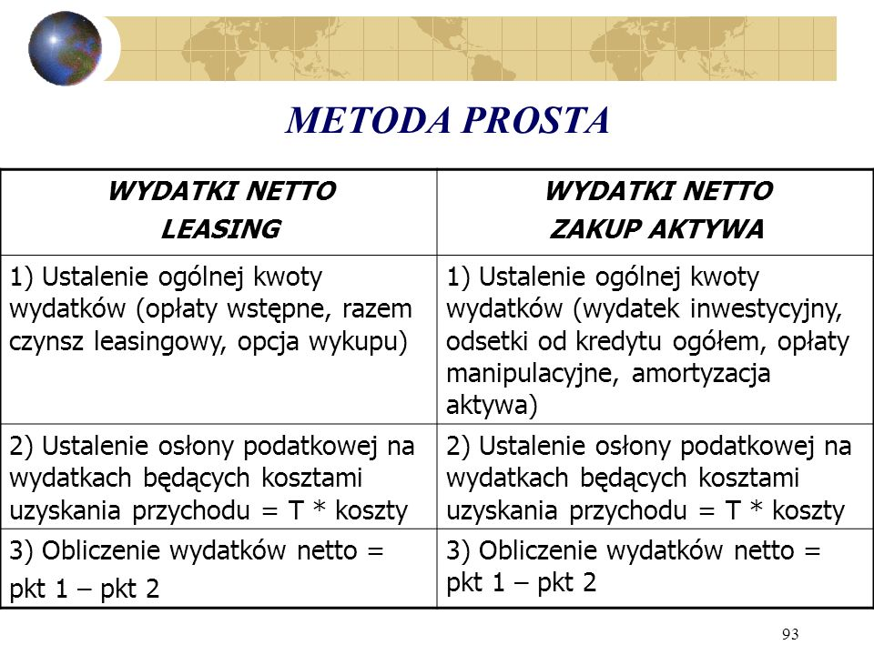 METODA PROSTA WYDATKI NETTO LEASING ZAKUP AKTYWA