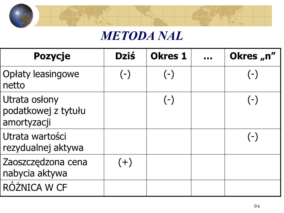"""METODA NAL Pozycje Dziś Okres 1 … Okres """"n Opłaty leasingowe netto"""