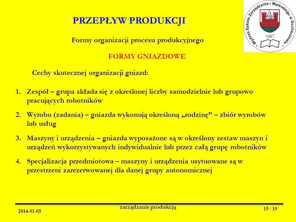 Formy organizacji procesu produkcyjnego zarządzanie produkcją