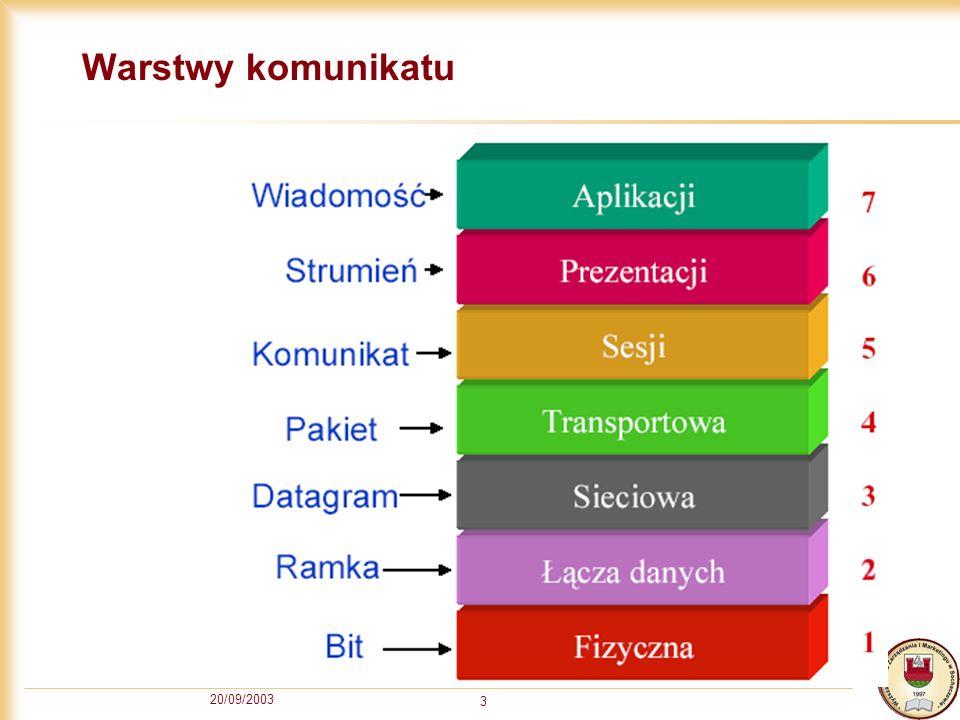 Warstwy komunikatu 20/09/2003