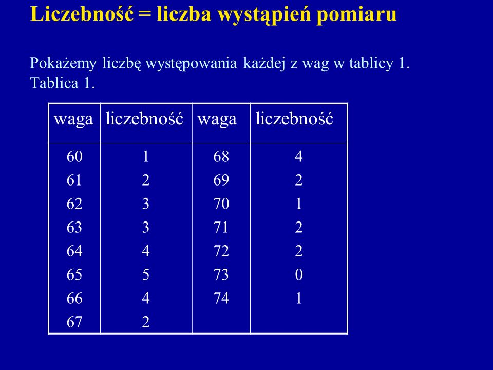Liczebność = liczba wystąpień pomiaru Pokażemy liczbę występowania każdej z wag w tablicy 1. Tablica 1.