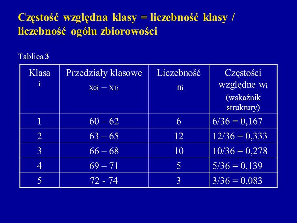 Częstość względna klasy = liczebność klasy / liczebność ogółu zbiorowości Tablica 3