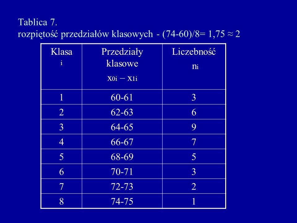 Tablica 7. rozpiętość przedziałów klasowych - (74-60)/8= 1,75 ≈ 2