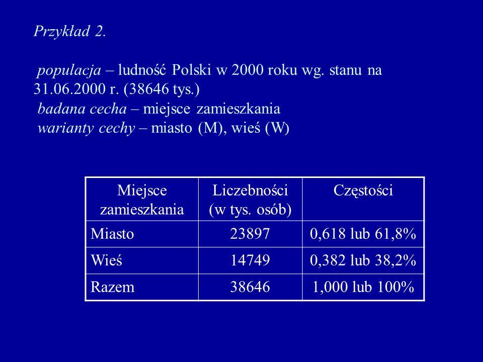 Liczebności (w tys. osób)