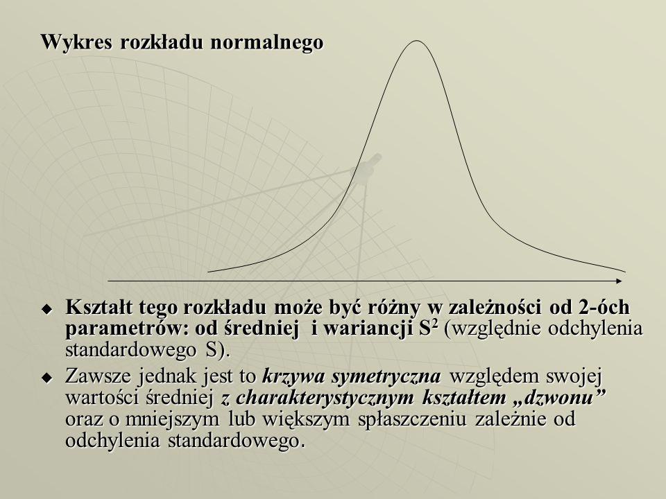 Wykres rozkładu normalnego
