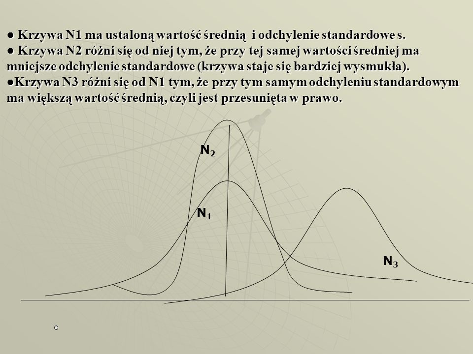 ● Krzywa N1 ma ustaloną wartość średnią i odchylenie standardowe s