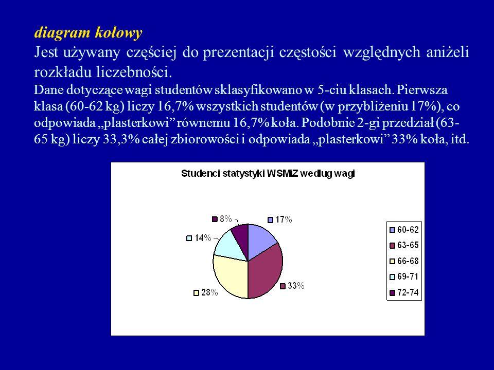diagram kołowy Jest używany częściej do prezentacji częstości względnych aniżeli rozkładu liczebności.