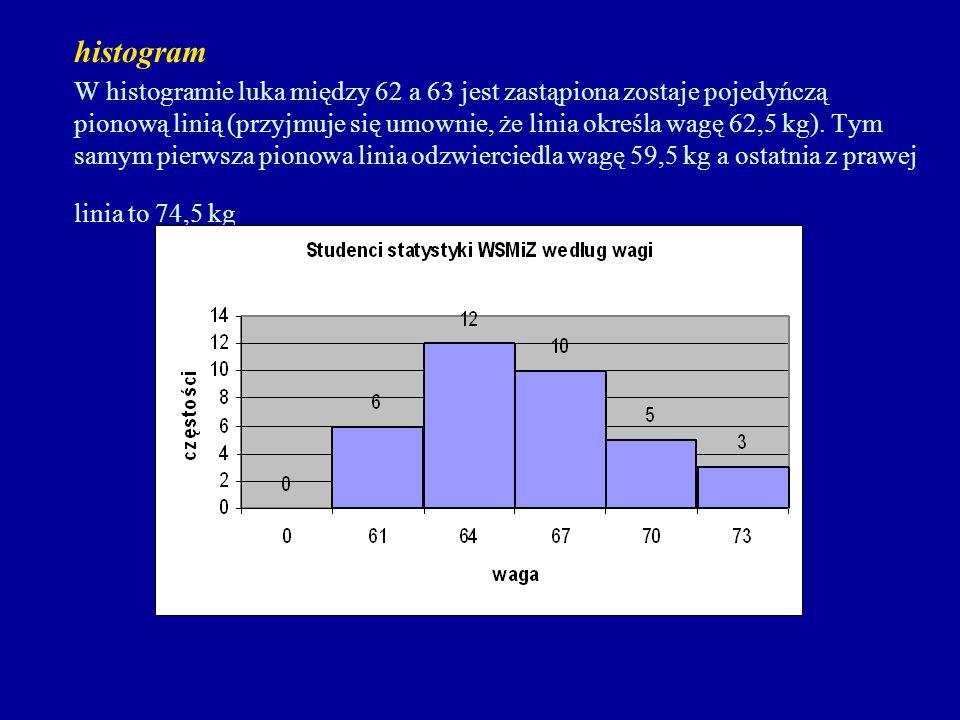 histogram W histogramie luka między 62 a 63 jest zastąpiona zostaje pojedyńczą pionową linią (przyjmuje się umownie, że linia określa wagę 62,5 kg).