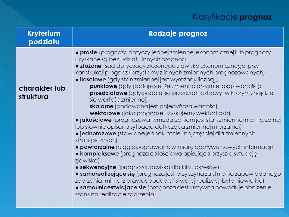 Klasyfikacje prognoz Kryterium podziału Rodzaje prognoz