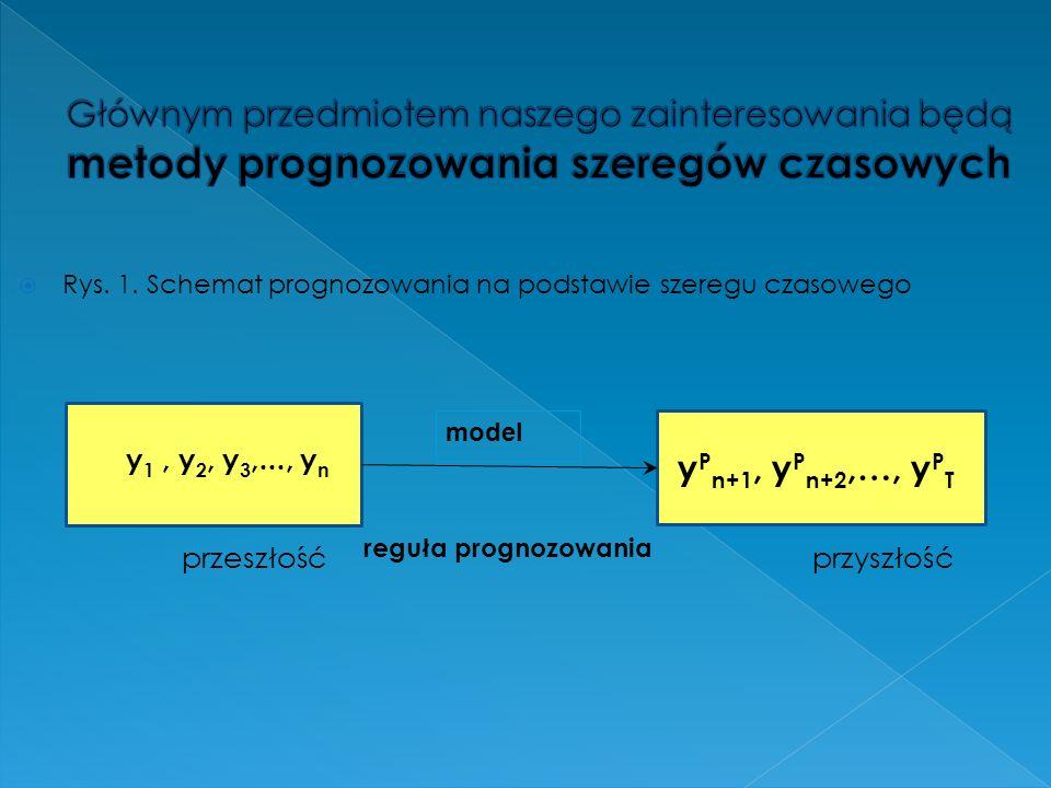 Głównym przedmiotem naszego zainteresowania będą metody prognozowania szeregów czasowych