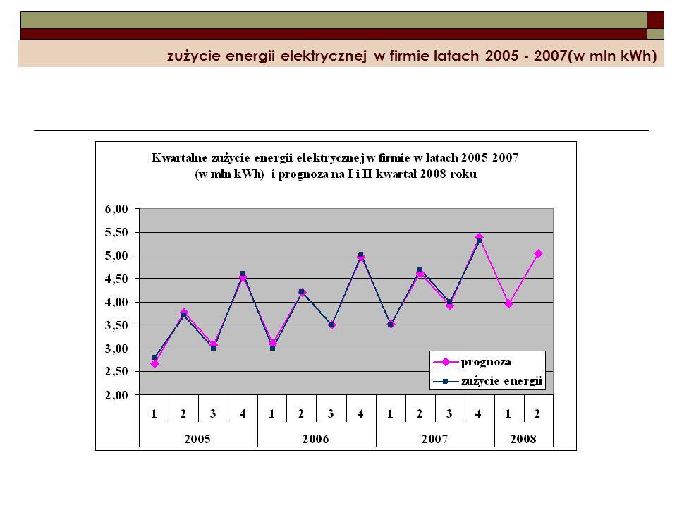 zużycie energii elektrycznej w firmie latach 2005 - 2007(w mln kWh)