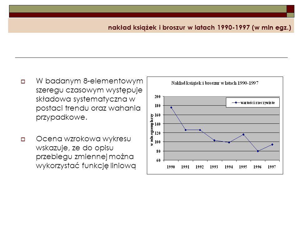 nakład książek i broszur w latach 1990-1997 (w mln egz.)