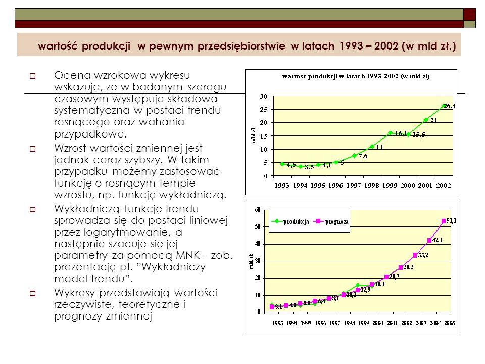 wartość produkcji w pewnym przedsiębiorstwie w latach 1993 – 2002 (w mld zł.)